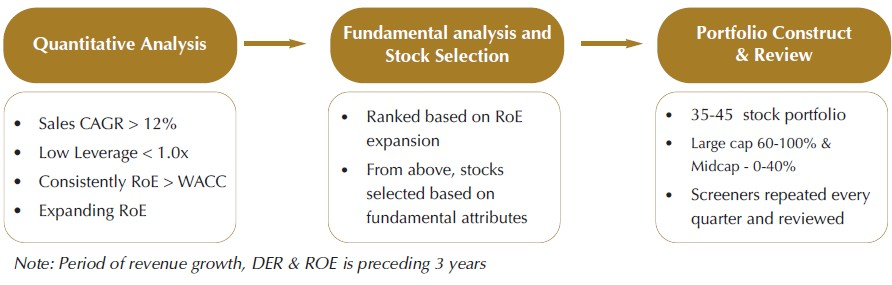 sundaram top 100 series vi stock selection